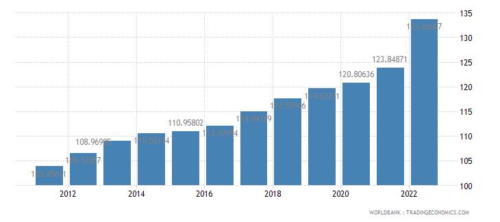 united kingdom consumer price index 2005  100 wb data