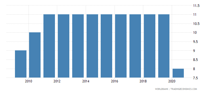 united kingdom control of corruption number of sources wb data
