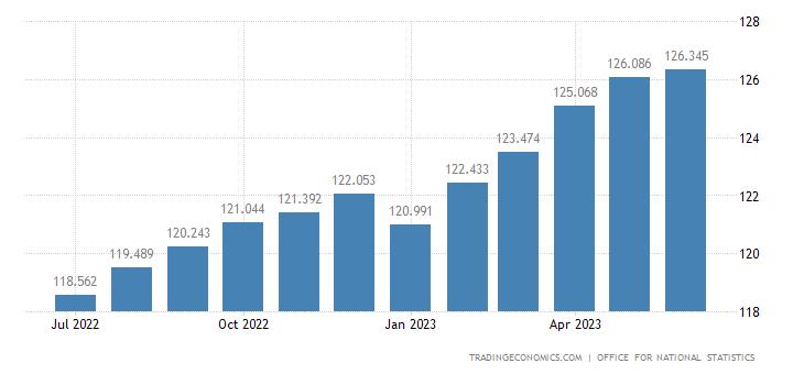 United Kingdom Core Consumer Prices