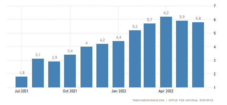 United Kingdom Core Inflation Rate