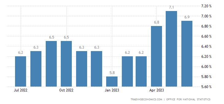 United Kingdom Core Inflation Rate