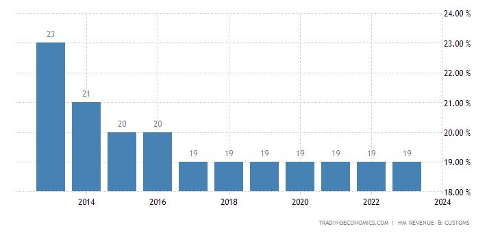 United Kingdom Corporate Tax Rate