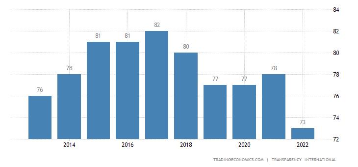 United Kingdom Corruption Index