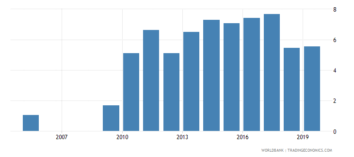 united kingdom credit to government and state owned enterprises to gdp percent wb data