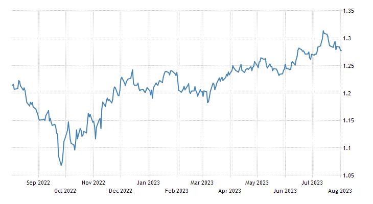 British Pound 2019 Data Chart Calendar Forecast News