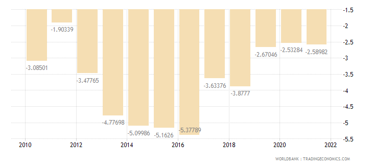united kingdom current account balance percent of gdp wb data
