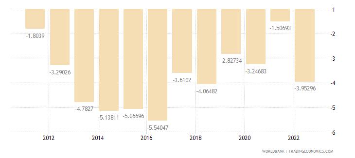united kingdom current account balance percent of gdp wb data