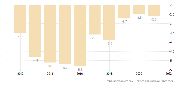 United Kingdom Current Account to GDP