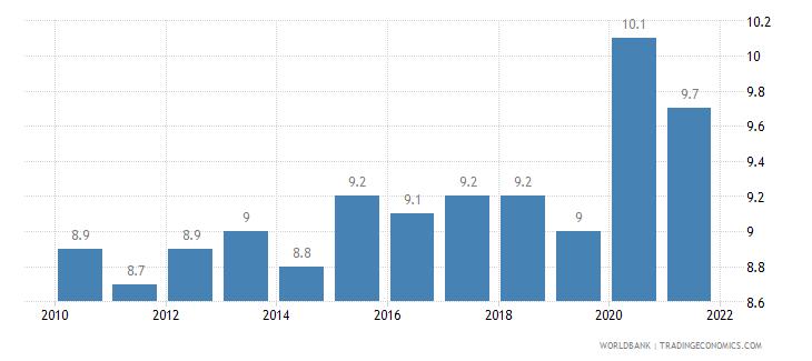 united kingdom death rate crude per 1 000 people wb data