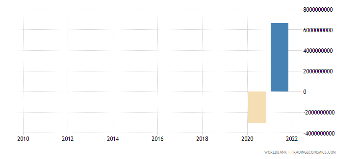 united kingdom discrepancy in expenditure estimate of gdp current lcu wb data