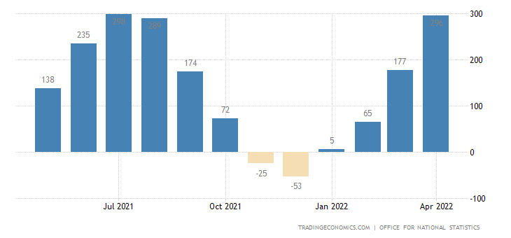 United Kingdom Employment Change