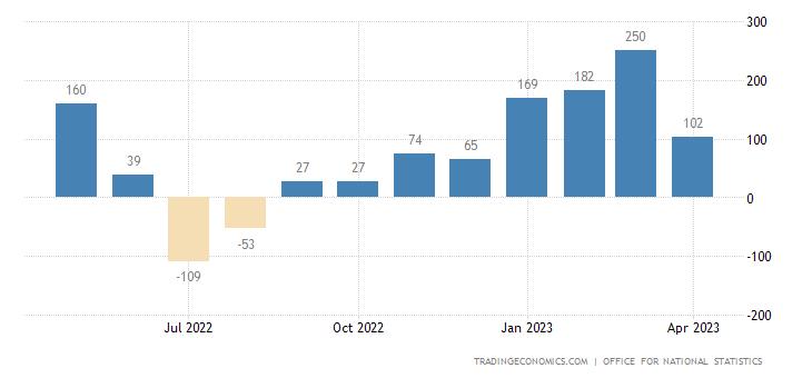 United Kingdom Employment Change