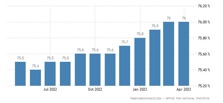 United Kingdom Employment Rate