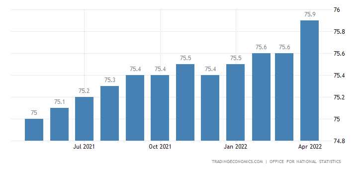 United Kingdom Employment Rate