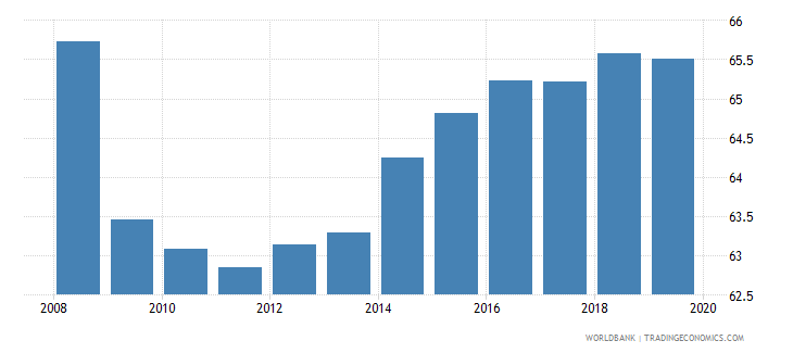 united kingdom employment to population ratio 15 male percent national estimate wb data