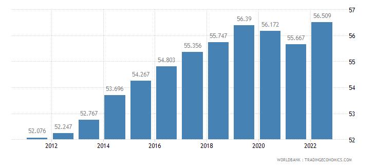 united kingdom employment to population ratio 15 plus  female percent wb data