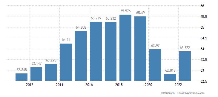 united kingdom employment to population ratio 15 plus  male percent wb data