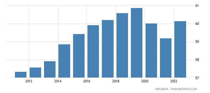 united kingdom employment to population ratio 15 plus  total percent wb data