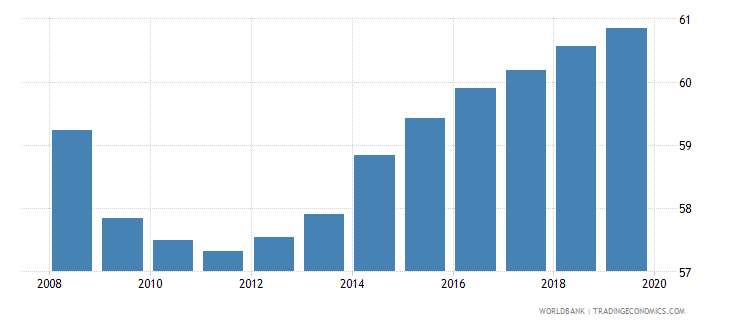 united kingdom employment to population ratio 15 total percent national estimate wb data