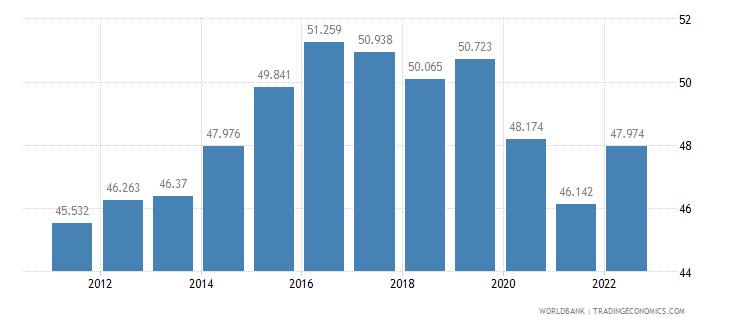 united kingdom employment to population ratio ages 15 24 female percent wb data