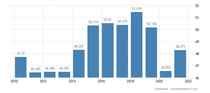 united kingdom employment to population ratio ages 15 24 male percent wb data