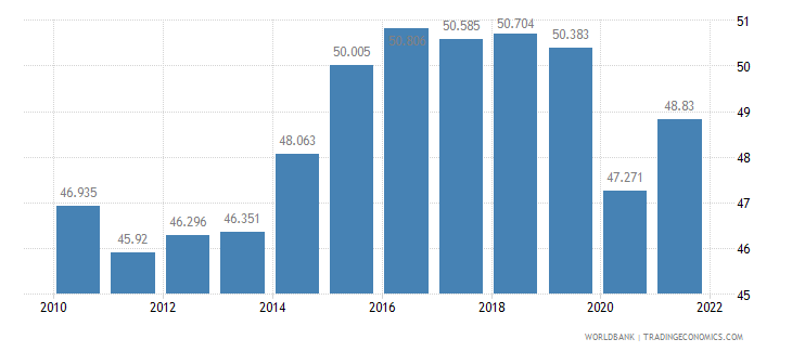 united kingdom employment to population ratio ages 15 24 total percent wb data