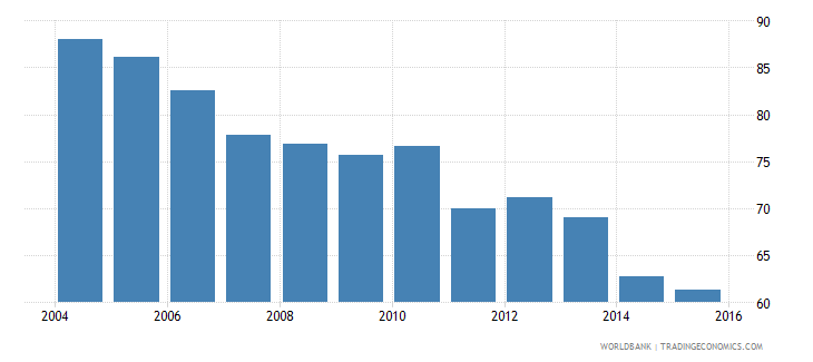 united kingdom energy use kg of oil equivalent per dollar1 000 gdp constant 2005 ppp wb data