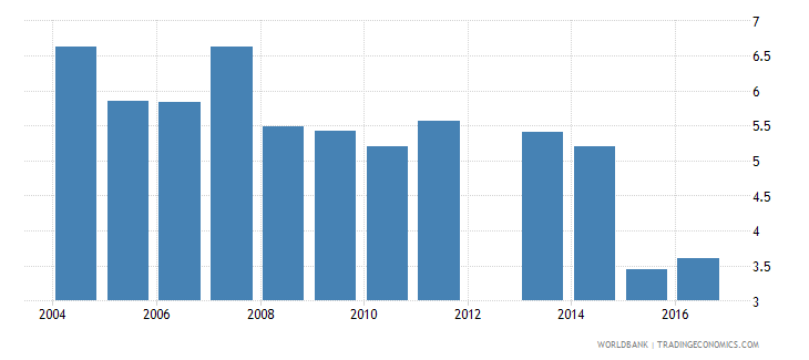united kingdom expenditure on pre primary as percent of government expenditure on education percent wb data