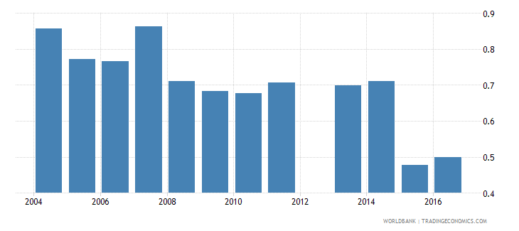 united kingdom expenditure on pre primary as percent of total government expenditure percent wb data