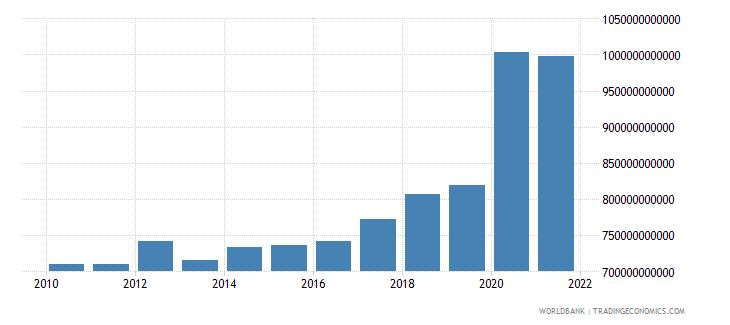 united kingdom expense current lcu wb data