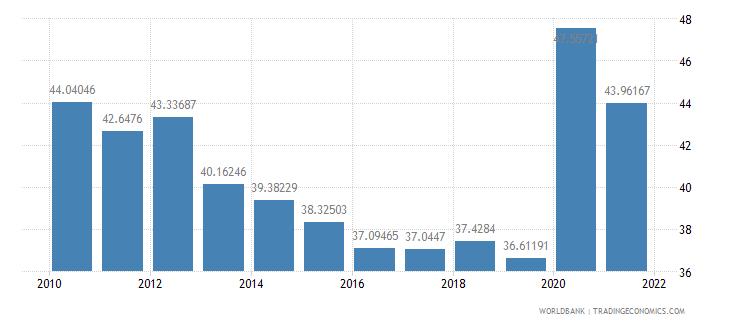 united kingdom expense percent of gdp wb data