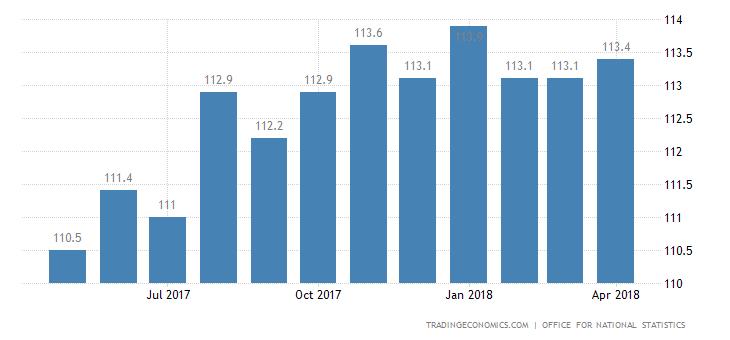 United Kingdom Export Prices