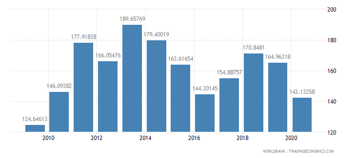 united kingdom export value index 2000  100 wb data