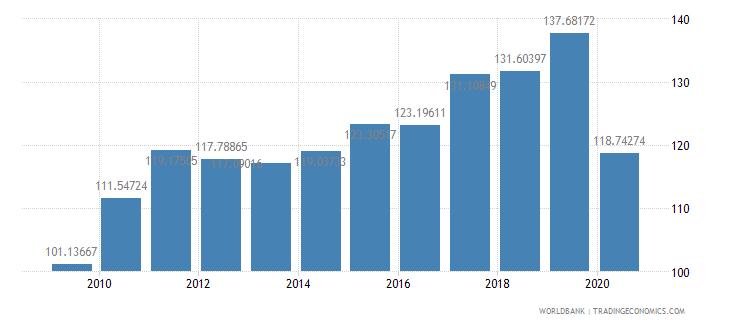 united kingdom export volume index 2000  100 wb data