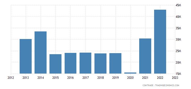 united kingdom exports albania