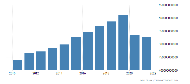 united kingdom exports as a capacity to import constant lcu wb data