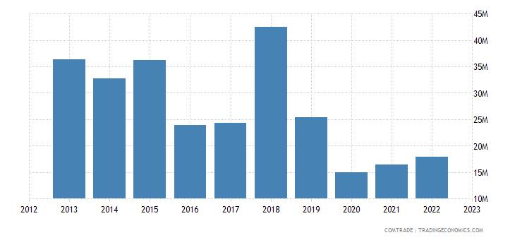 united kingdom exports bolivia