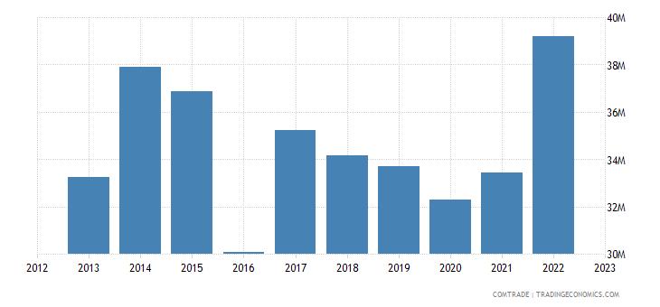united kingdom exports bosnia herzegovina