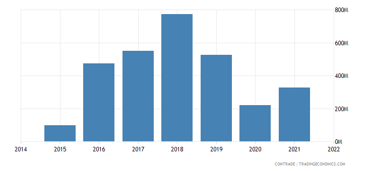 united kingdom exports bunkers