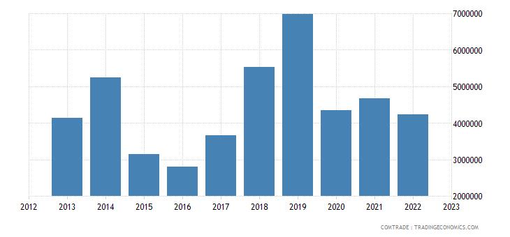 united kingdom exports burundi