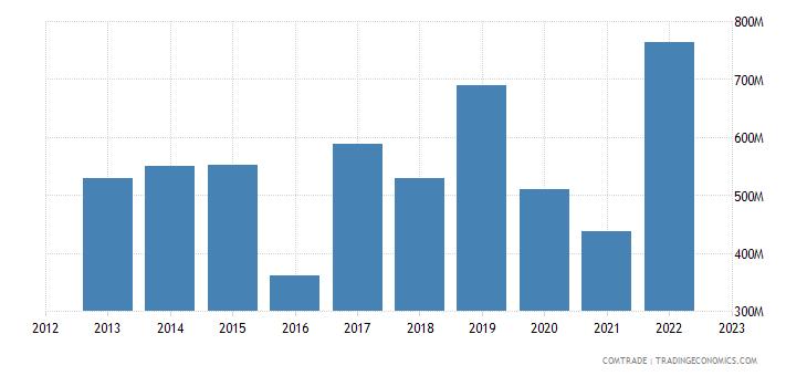 united kingdom exports colombia
