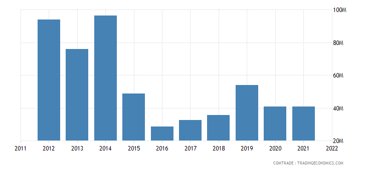 united kingdom exports equatorial guinea