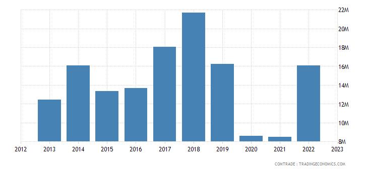 united kingdom exports fiji