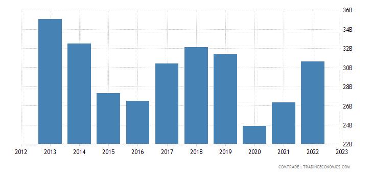 united kingdom exports france