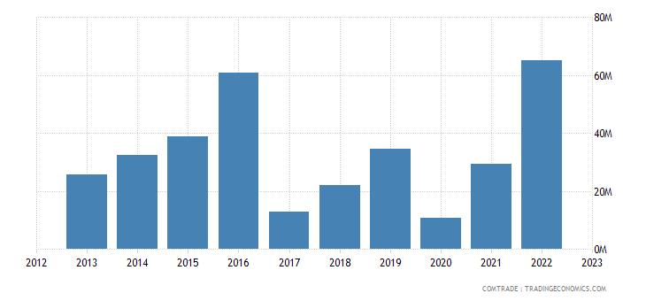 united kingdom exports ghana articles iron steel