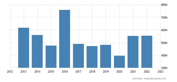 united kingdom exports ghana