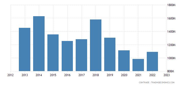 united kingdom exports greece