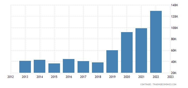 united kingdom exports guyana