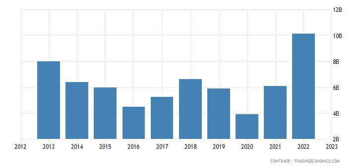 united kingdom exports india