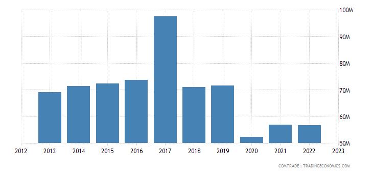 united kingdom exports jamaica